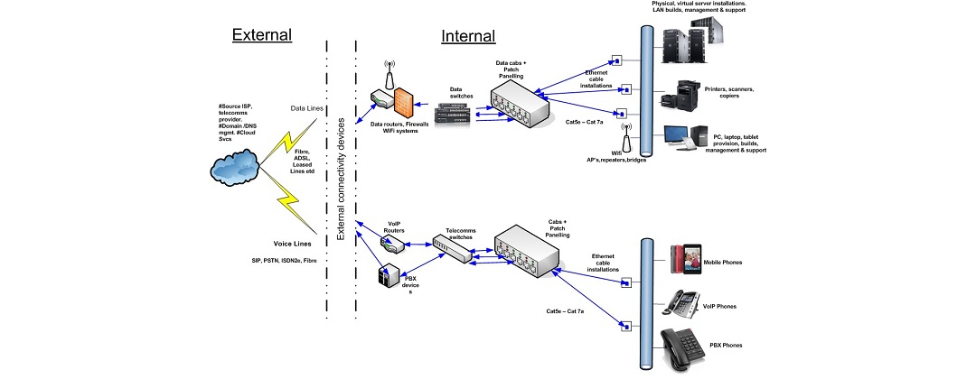 network infrastructure hull